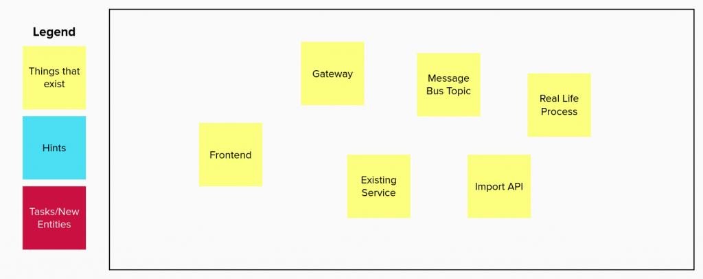 Das Change Planning Model