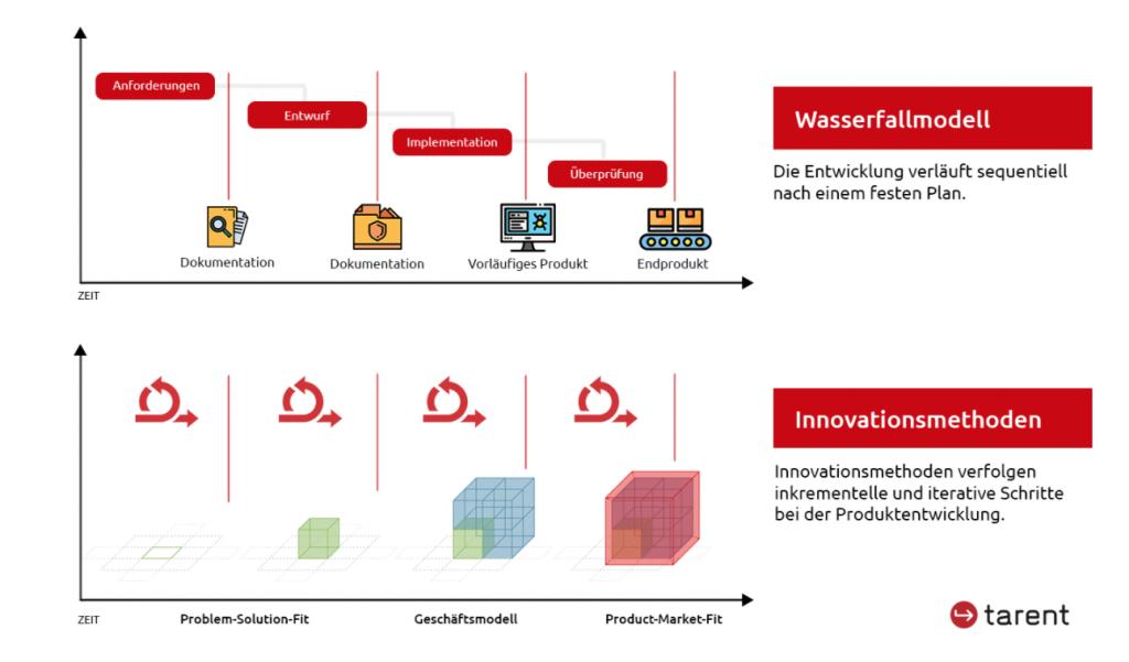 Infografik über das Vorgehen beim tarent Innovationskompass