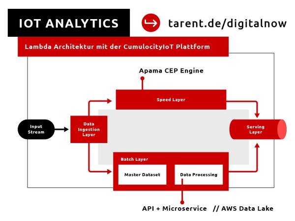 6 Tipps zu IoT Analytics mit der CumulocityIoT Plattform