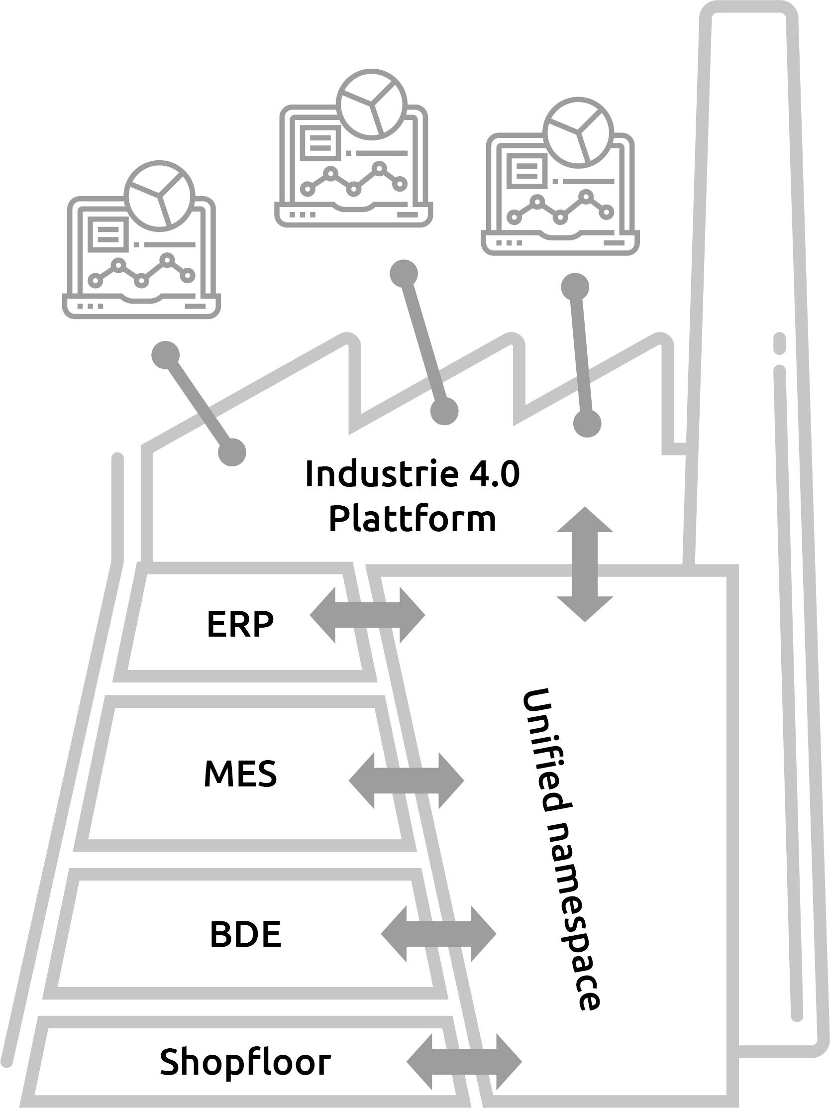 Fertigungsplattform in Zeiten der Industrie 4.0