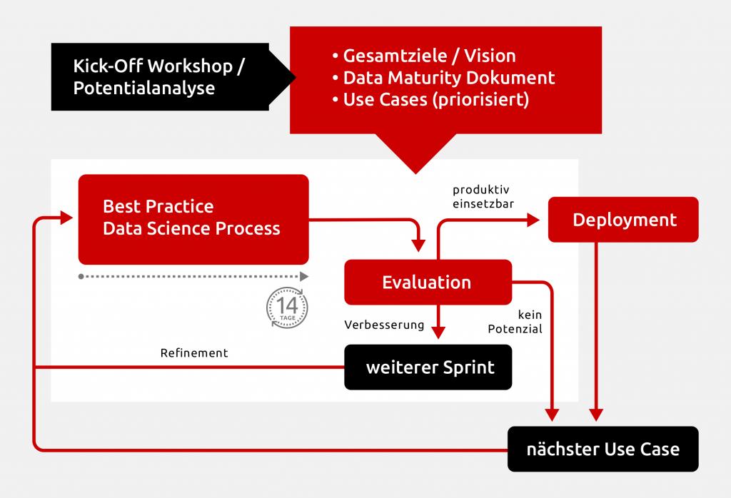 KI / Machine Learning - Wie wir arbeiten