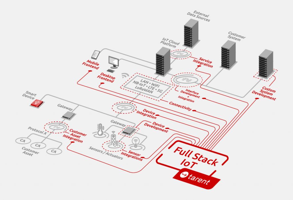 IoT Prozess