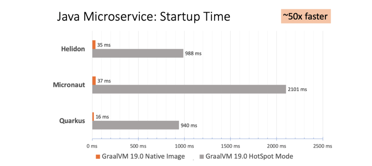 Graph: Microservice Startup Time