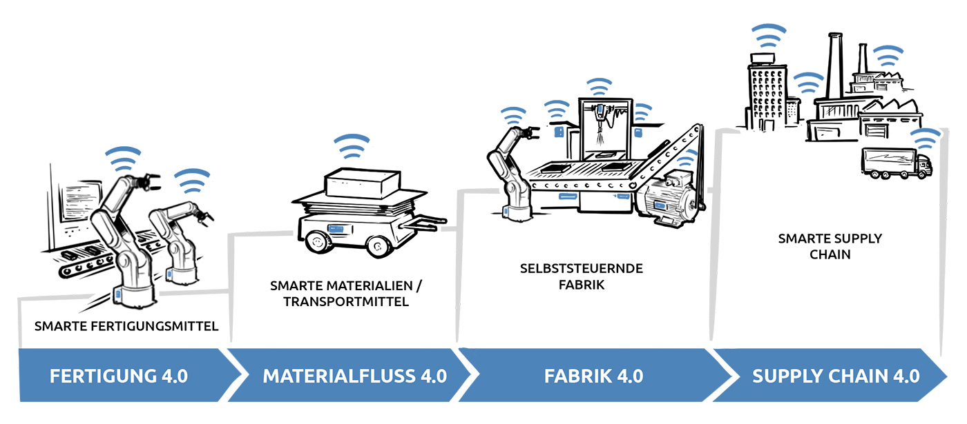 Smart Factory Datenvisualisierung