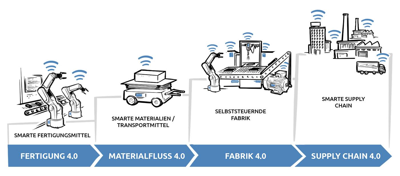 Smart Factory Datenvisualisierung