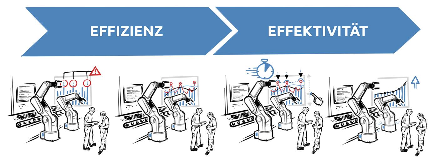 Smart Factory Einstiegsstrategie