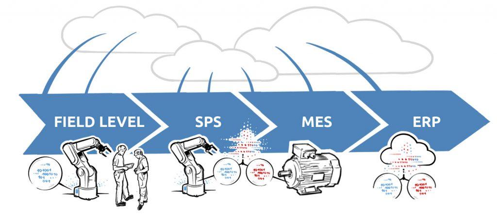 Smart Factory Technologieintegration