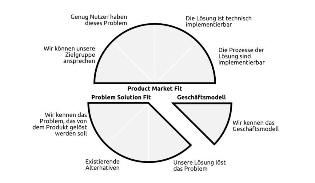 Zuordnung Innovationskompass und Reifegrade