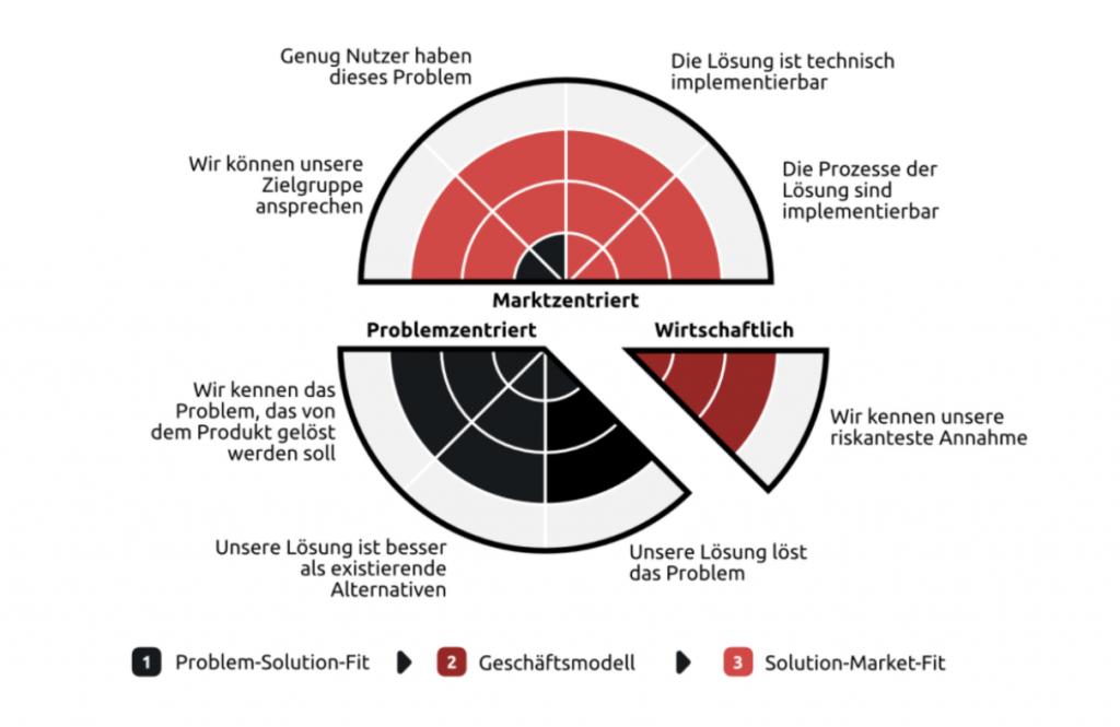 tarent Innovationskompass